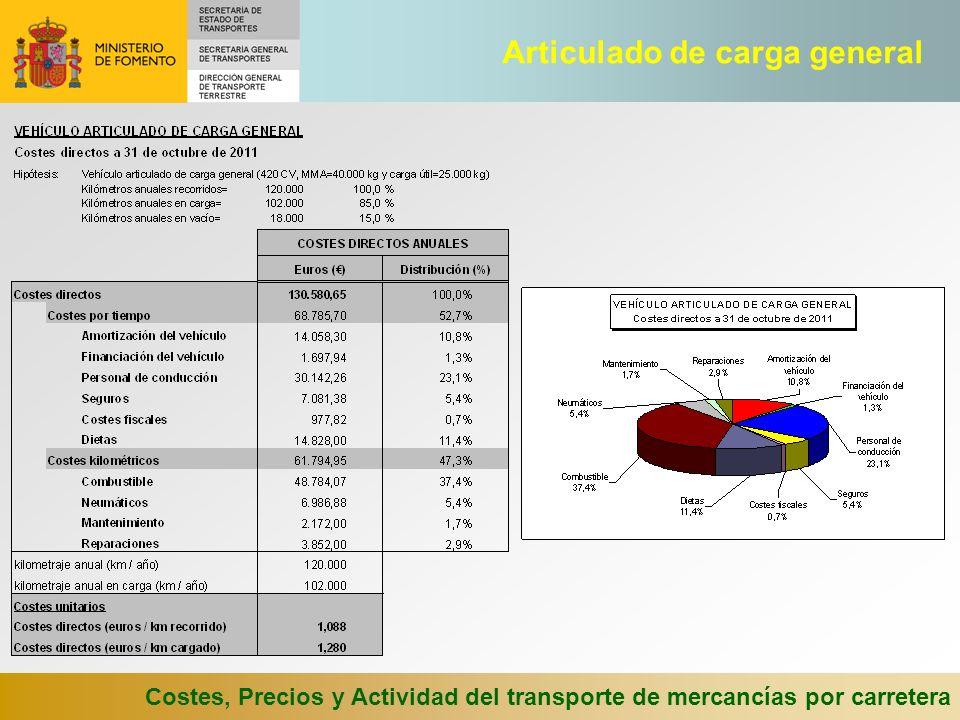 Costes, Precios y Actividad del transporte de mercancías por carretera Comparación precios-costes