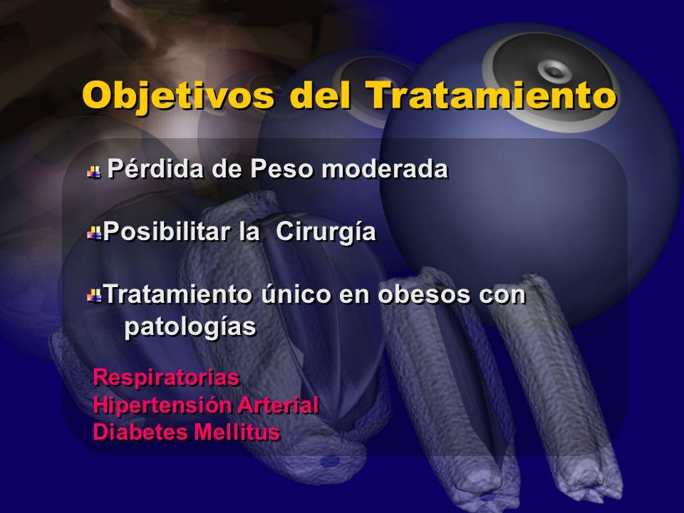 Pérdida de Peso moderada Objetivos del Tratamiento Posibilitar la Cirurgía Tratamiento único en obesos con patologías Tratamiento único en obesos con patologías Respiratorias Hipertensión Arterial Diabetes Mellitus Respiratorias Hipertensión Arterial Diabetes Mellitus