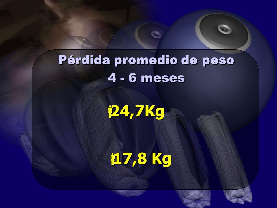 Pérdida promedio de peso 4 - 6 meses Pérdida promedio de peso 4 - 6 meses 24,7Kg 17,8 Kg