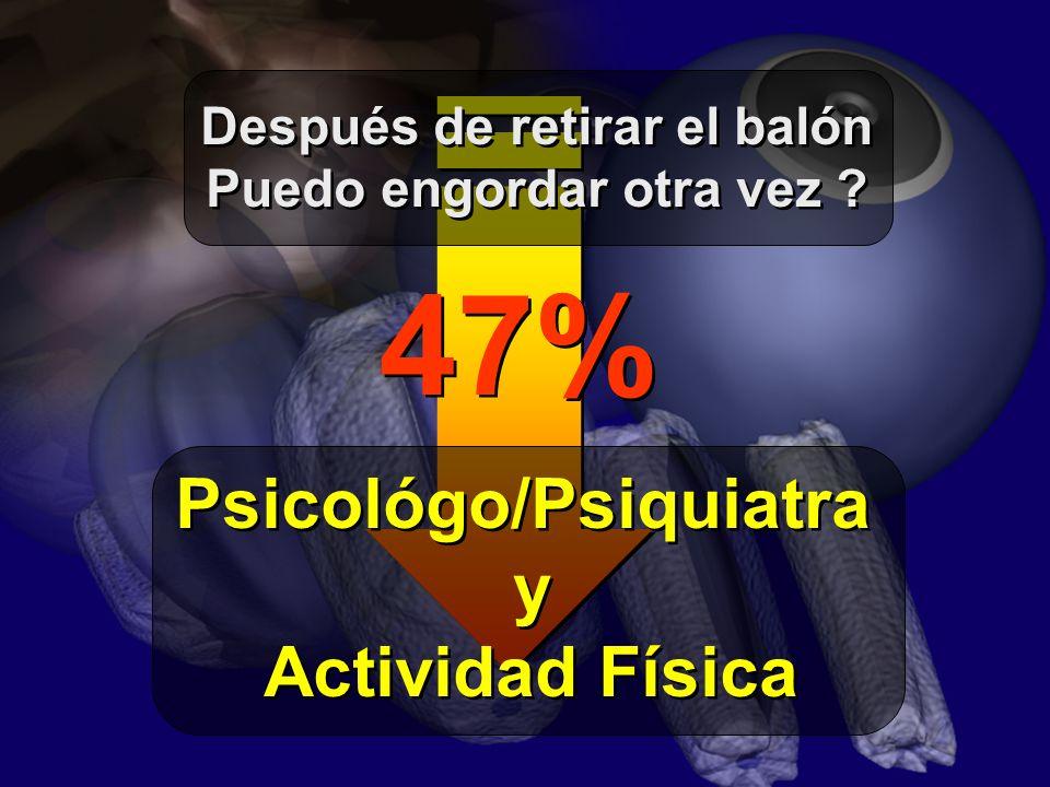 Después de retirar el balón Puedo engordar otra vez ? Después de retirar el balón Puedo engordar otra vez ? 47% Psicológo/Psiquiatra y Actividad Físic