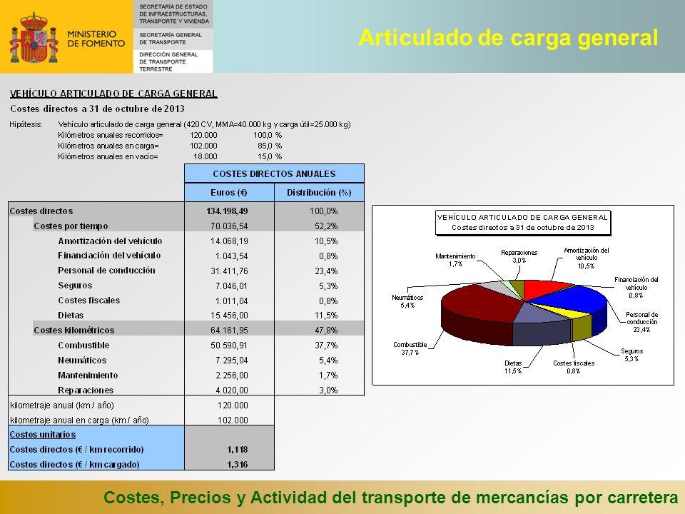 Costes, Precios y Actividad del transporte de mercancías por carretera Articulado de carga general