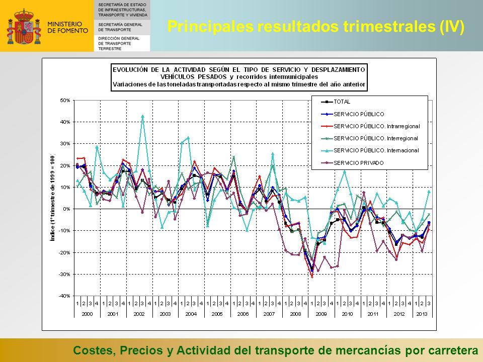 Costes, Precios y Actividad del transporte de mercancías por carretera Principales resultados trimestrales (IV)