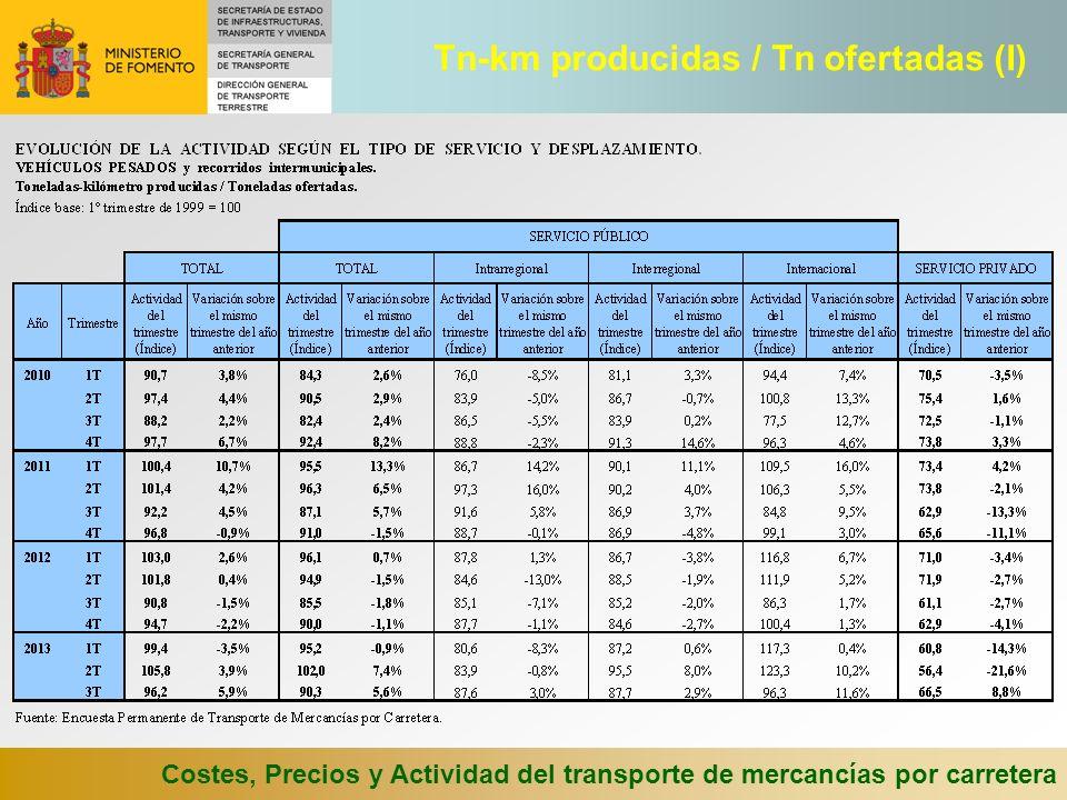 Costes, Precios y Actividad del transporte de mercancías por carretera Tn-km producidas / Tn ofertadas (I)