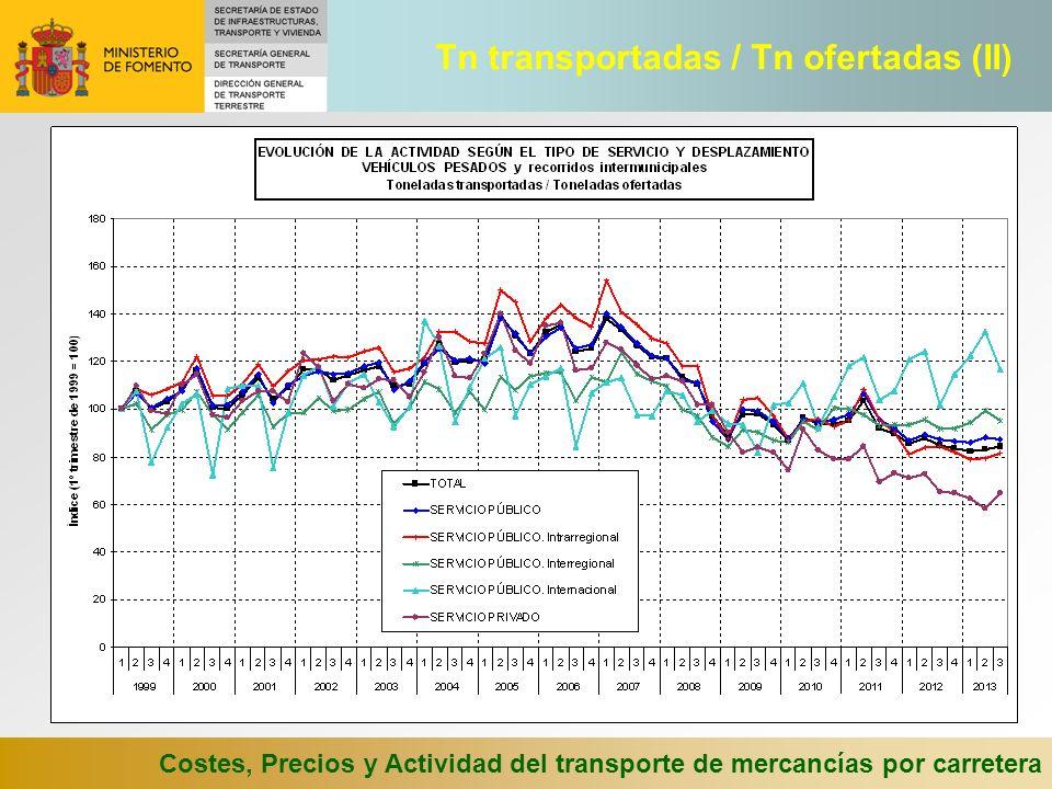 Costes, Precios y Actividad del transporte de mercancías por carretera Tn transportadas / Tn ofertadas (II)