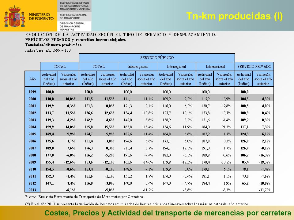 Costes, Precios y Actividad del transporte de mercancías por carretera Tn-km producidas (I)