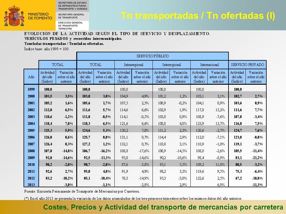 Costes, Precios y Actividad del transporte de mercancías por carretera Tn transportadas / Tn ofertadas (I)