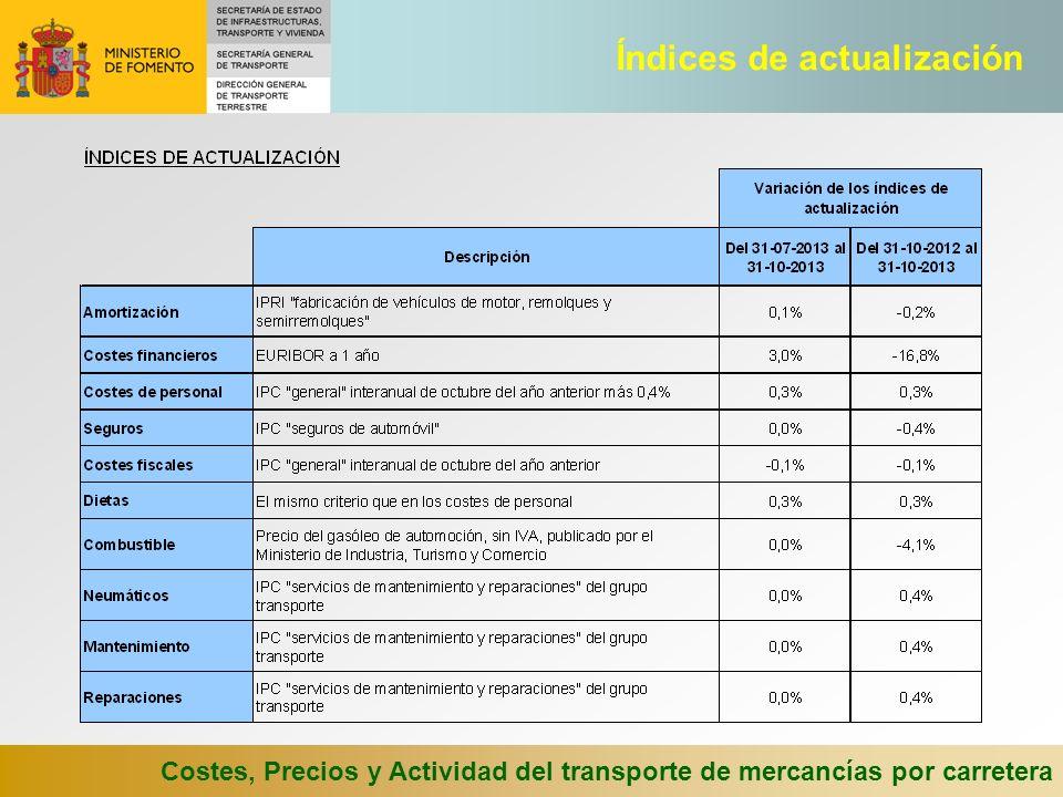Costes, Precios y Actividad del transporte de mercancías por carretera Índices de actualización
