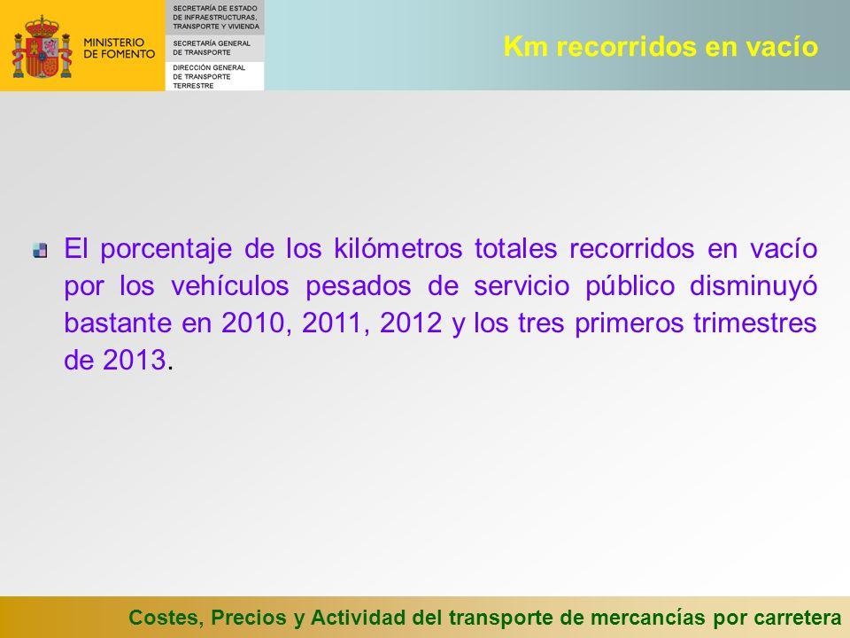 Costes, Precios y Actividad del transporte de mercancías por carretera El porcentaje de los kilómetros totales recorridos en vacío por los vehículos pesados de servicio público disminuyó bastante en 2010, 2011, 2012 y los tres primeros trimestres de 2013.