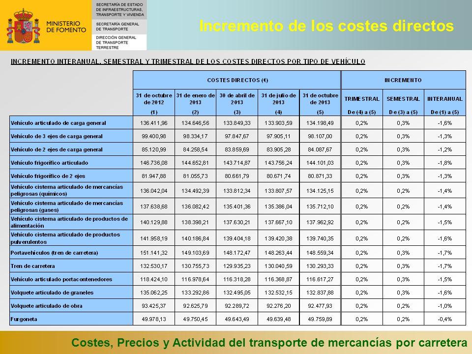 Costes, Precios y Actividad del transporte de mercancías por carretera Incremento de los costes directos