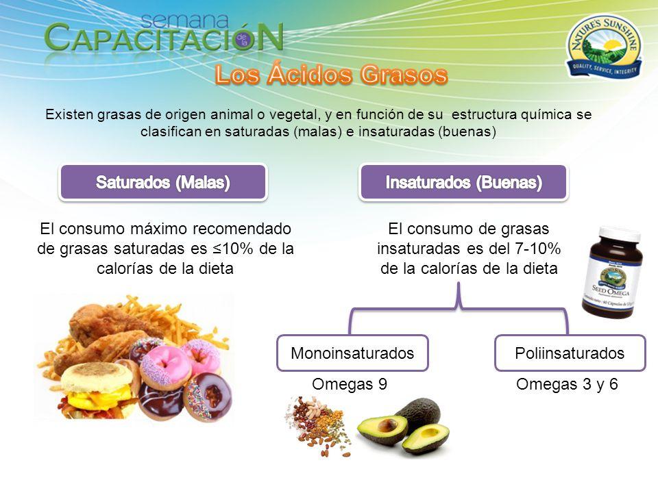 Existen grasas de origen animal o vegetal, y en función de su estructura química se clasifican en saturadas (malas) e insaturadas (buenas) El consumo