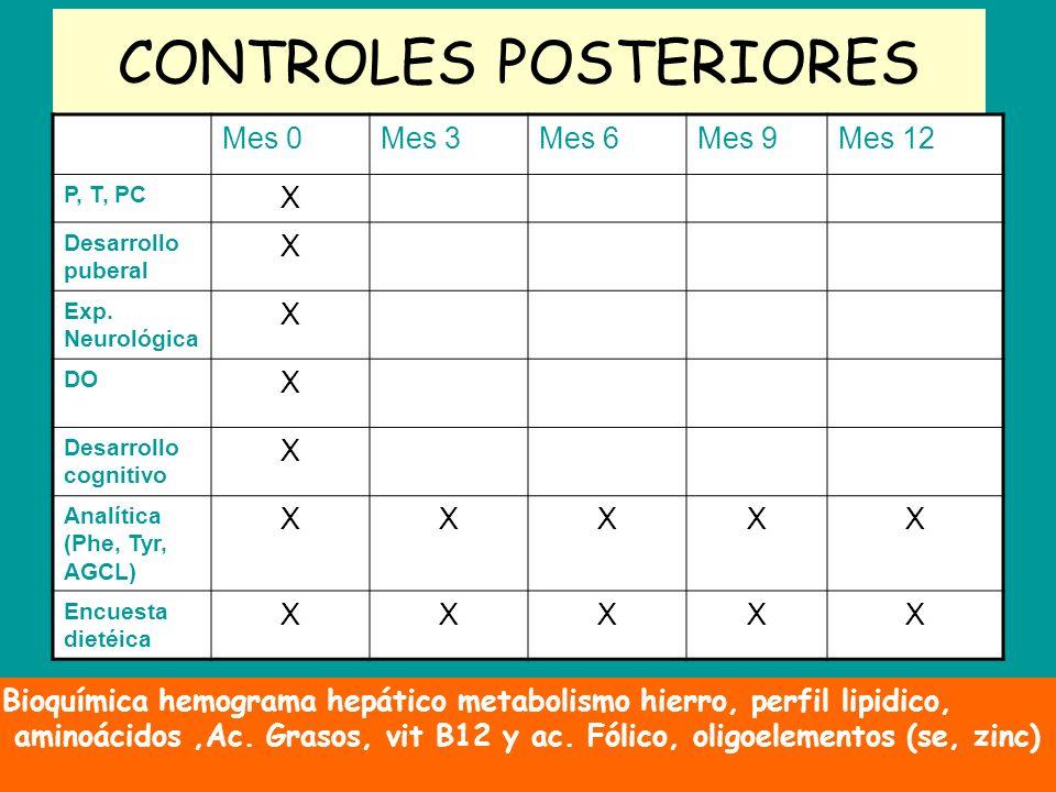 CONTROLES POSTERIORES Mes 0Mes 3Mes 6Mes 9Mes 12 P, T, PC X Desarrollo puberal X Exp. Neurológica X DO X Desarrollo cognitivo X Analítica (Phe, Tyr, A
