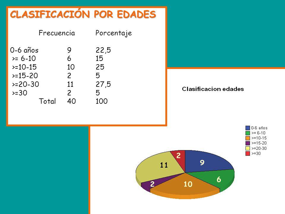 CLASIFICACIÓN POR EDADES FrecuenciaPorcentaje 0-6 años922,5 >= 6-10615 >=10-151025 >=15-2025 >=20-301127,5 >=3025 Total40100 2 6 10 9 11 2