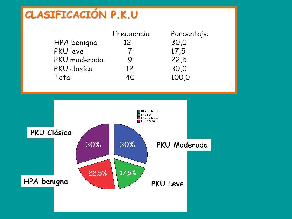 CLASIFICACIÓN P.K.U FrecuenciaPorcentaje HPA benigna 1230,0 PKU leve 717,5 PKU moderada 922,5 PKU clasica 1230,0 Total 40100,0 30% 22,5% 17,5% PKU Moderada PKU Leve PKU Clásica HPA benigna