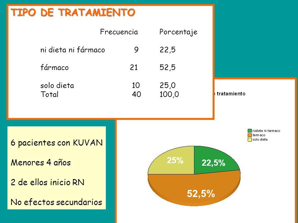 TIPO DE TRATAMIENTO FrecuenciaPorcentaje ni dieta ni fármaco 922,5 fármaco 2152,5 solo dieta 1025,0 Total 40100,0 52,5% 22,5% 25% 6 pacientes con KUVA
