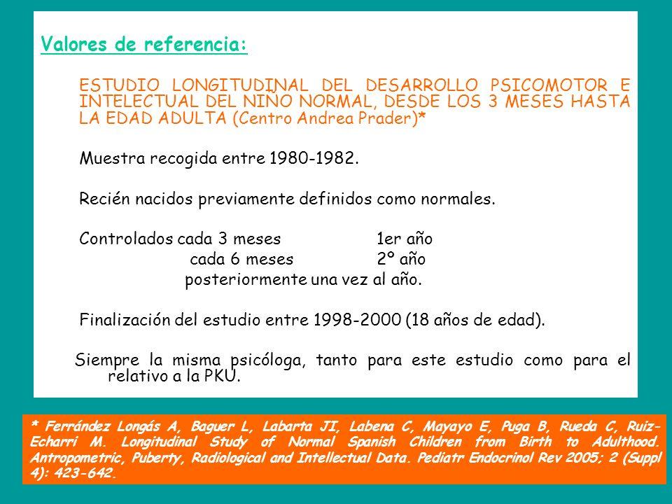 Valores de referencia: ESTUDIO LONGITUDINAL DEL DESARROLLO PSICOMOTOR E INTELECTUAL DEL NIÑO NORMAL, DESDE LOS 3 MESES HASTA LA EDAD ADULTA (Centro Andrea Prader)* Muestra recogida entre 1980-1982.