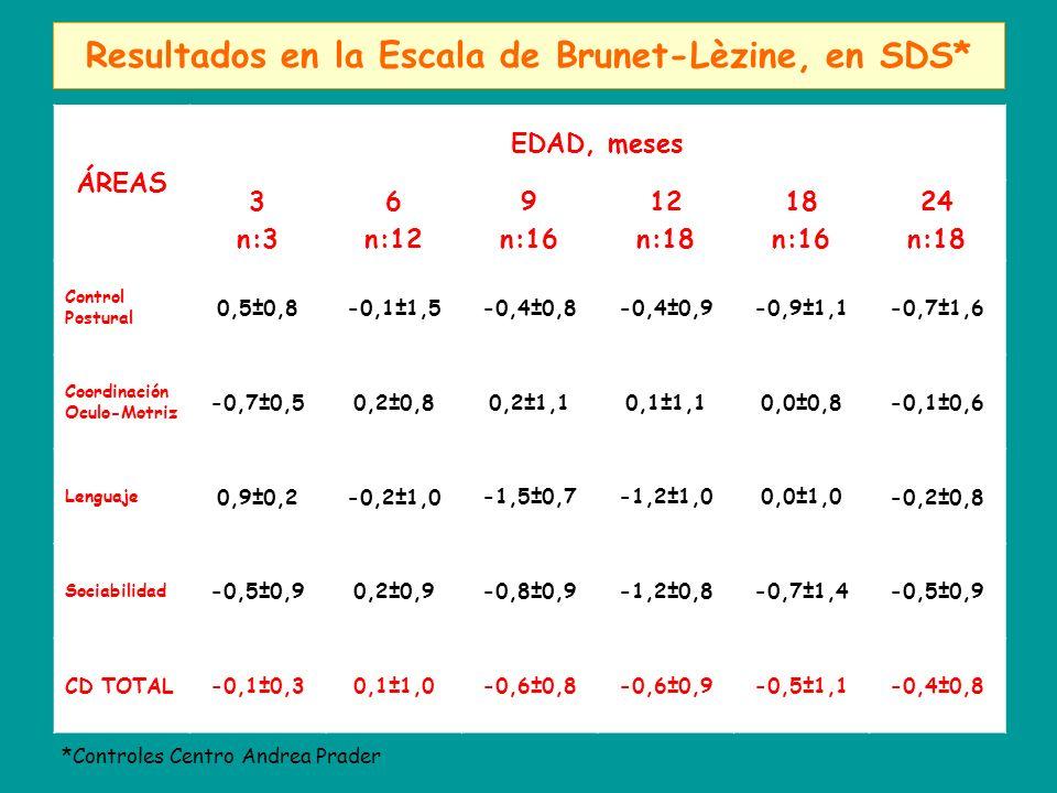 Resultados en la Escala de Brunet-Lèzine, en SDS* ÁREAS EDAD, meses 3 n:3 6 n:12 9 n:16 12 n:18 18 n:16 24 n:18 Control Postural 0,5±0,8-0,1±1,5-0,4±0,8-0,4±0,9-0,9±1,1-0,7±1,6 Coordinación Oculo-Motriz -0,7±0,50,2±0,80,2±1,10,1±1,10,0±0,8-0,1±0,6 Lenguaje 0,9±0,2-0,2±1,0-1,5±0,7-1,2±1,00,0±1,0-0,2±0,8 Sociabilidad -0,5±0,90,2±0,9-0,8±0,9-1,2±0,8-0,7±1,4-0,5±0,9 CD TOTAL-0,1±0,30,1±1,0-0,6±0,8-0,6±0,9-0,5±1,1-0,4±0,8 *Controles Centro Andrea Prader