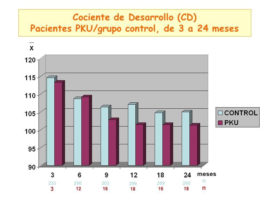 Cociente de Desarrollo (CD) Pacientes PKU/grupo control, de 3 a 24 meses meses X 290 12 269 16 303 16 260 18 nnnn 299 18 233 3