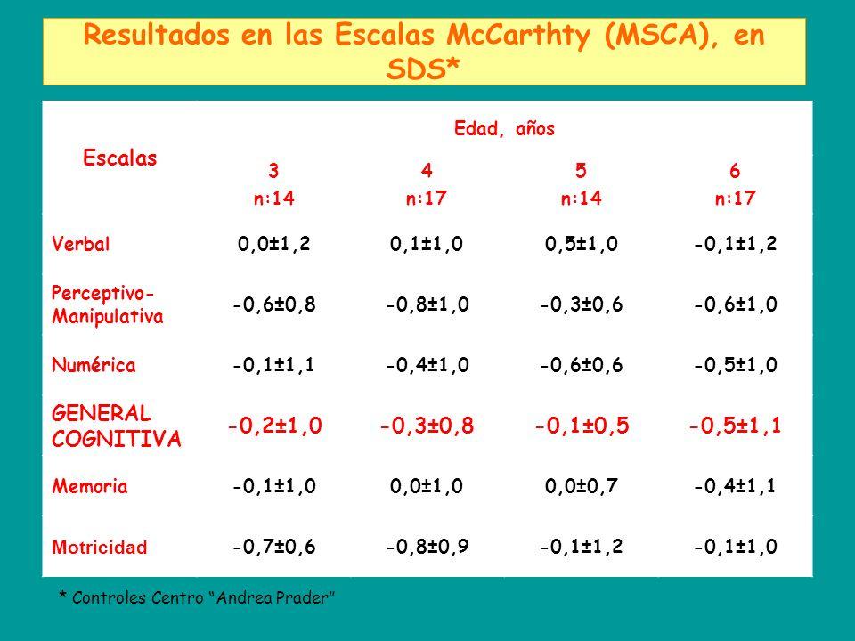 Resultados en las Escalas McCarthty (MSCA), en SDS* Escalas Edad, años 3 n:14 4 n:17 5 n:14 6 n:17 Verbal0,0±1,20,1±1,00,5±1,0-0,1±1,2 Perceptivo- Manipulativa -0,6±0,8-0,8±1,0-0,3±0,6-0,6±1,0 Numérica-0,1±1,1-0,4±1,0-0,6±0,6-0,5±1,0 GENERAL COGNITIVA -0,2±1,0-0,3±0,8-0,1±0,5-0,5±1,1 Memoria-0,1±1,00,0±1,00,0±0,7-0,4±1,1 Motricidad -0,7±0,6-0,8±0,9-0,1±1,2-0,1±1,0 * Controles Centro Andrea Prader
