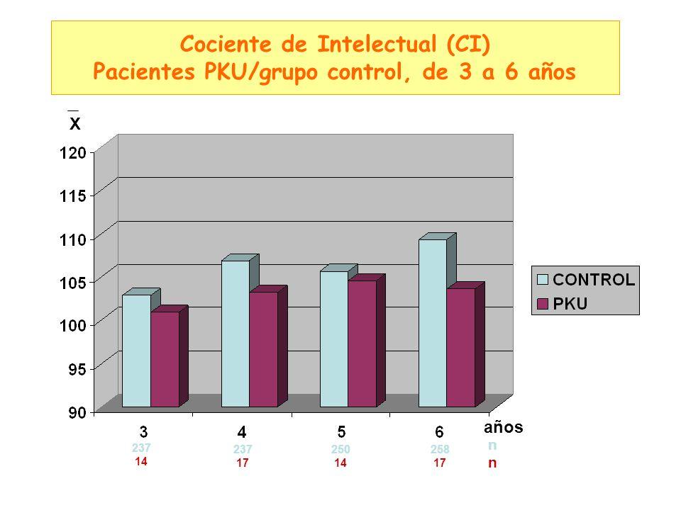 Cociente de Intelectual (CI) Pacientes PKU/grupo control, de 3 a 6 años años 237 14 X 250 14 237 17 258 17 nnnn