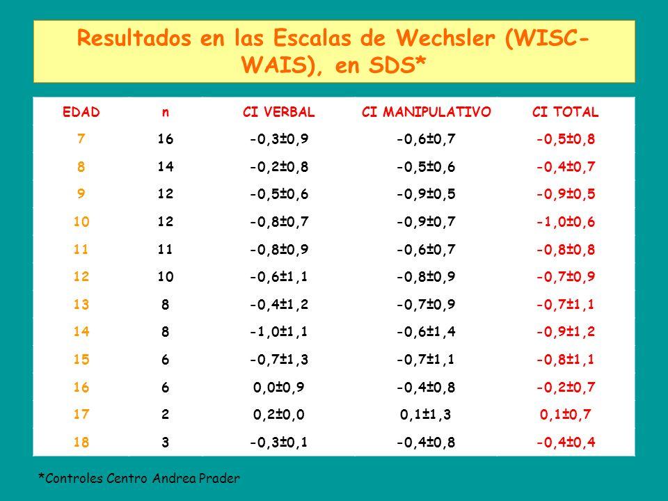 Resultados en las Escalas de Wechsler (WISC- WAIS), en SDS* EDADnCI VERBALCI MANIPULATIVOCI TOTAL 716-0,3±0,9-0,6±0,7-0,5±0,8 814-0,2±0,8-0,5±0,6-0,4±0,7 912-0,5±0,6-0,9±0,5 1012-0,8±0,7-0,9±0,7-1,0±0,6 11 -0,8±0,9-0,6±0,7-0,8±0,8 1210-0,6±1,1-0,8±0,9-0,7±0,9 138-0,4±1,2-0,7±0,9-0,7±1,1 148-1,0±1,1-0,6±1,4-0,9±1,2 156-0,7±1,3-0,7±1,1-0,8±1,1 1660,0±0,9-0,4±0,8-0,2±0,7 1720,2±0,00,1±1,30,1±0,7 183-0,3±0,1-0,4±0,8-0,4±0,4 *Controles Centro Andrea Prader