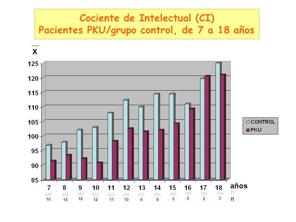 Cociente de Intelectual (CI) Pacientes PKU/grupo control, de 7 a 18 años años 248 16 X 250 14 243 12 233 12 233 11 235 10 217 8 204 8 201 6 189 6 169