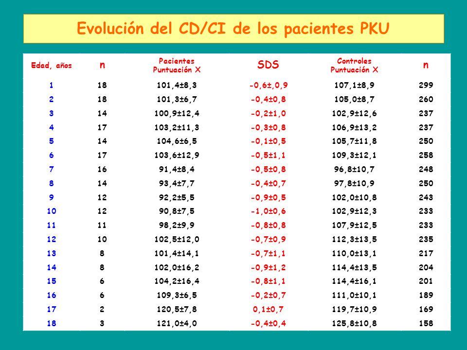 Evolución del CD/CI de los pacientes PKU Edad, años n Pacientes Puntuación X SDS Controles Puntuación X n 118101,4±8,3-0,6±,0,9107,1±8,9299 218101,3±6,7-0,4±0,8105,0±8,7260 314100,9±12,4-0,2±1,0102,9±12,6237 417103,2±11,3-0,3±0,8106,9±13,2237 514104,6±6,5-0,1±0,5105,7±11,8250 617103,6±12,9-0,5±1,1109,3±12,1258 71691,4±8,4-0,5±0,896,8±10,7248 81493,4±7,7-0,4±0,797,8±10,9250 91292,2±5,5-0,9±0,5102,0±10,8243 101290,8±7,5-1,0±0,6102,9±12,3233 11 98,2±9,9-0,8±0,8107,9±12,5233 1210102,5±12,0-0,7±0,9112,3±13,5235 138101,4±14,1-0,7±1,1110,0±13,1217 148102,0±16,2-0,9±1,2114,4±13,5204 156104,2±16,4-0,8±1,1114,4±16,1201 166109,3±6,5-0,2±0,7111,0±10,1189 172120,5±7,80,1±0,7119,7±10,9169 183121,0±4,0-0,4±0,4125,8±10,8158