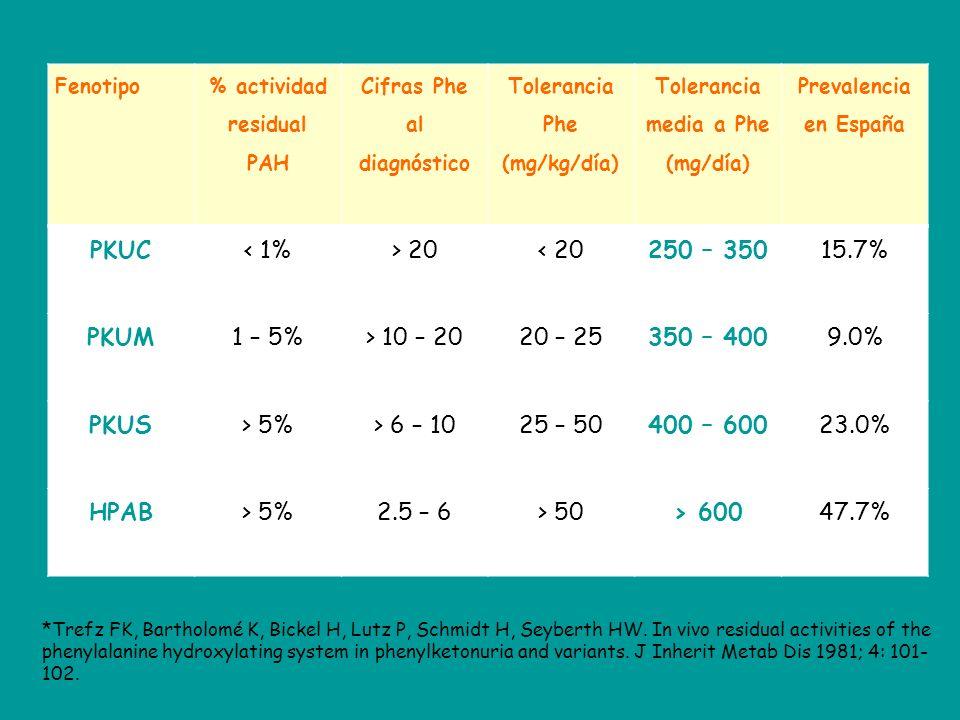 Fenotipo % actividad residual PAH Cifras Phe al diagnóstico Tolerancia Phe (mg/kg/día) Tolerancia media a Phe (mg/día) Prevalencia en España PKUC< 1%> 20< 20250 – 35015.7% PKUM1 – 5%> 10 – 2020 – 25350 – 4009.0% PKUS> 5%> 6 – 1025 – 50400 – 60023.0% HPAB> 5%2.5 – 6> 50> 60047.7% *Trefz FK, Bartholomé K, Bickel H, Lutz P, Schmidt H, Seyberth HW.