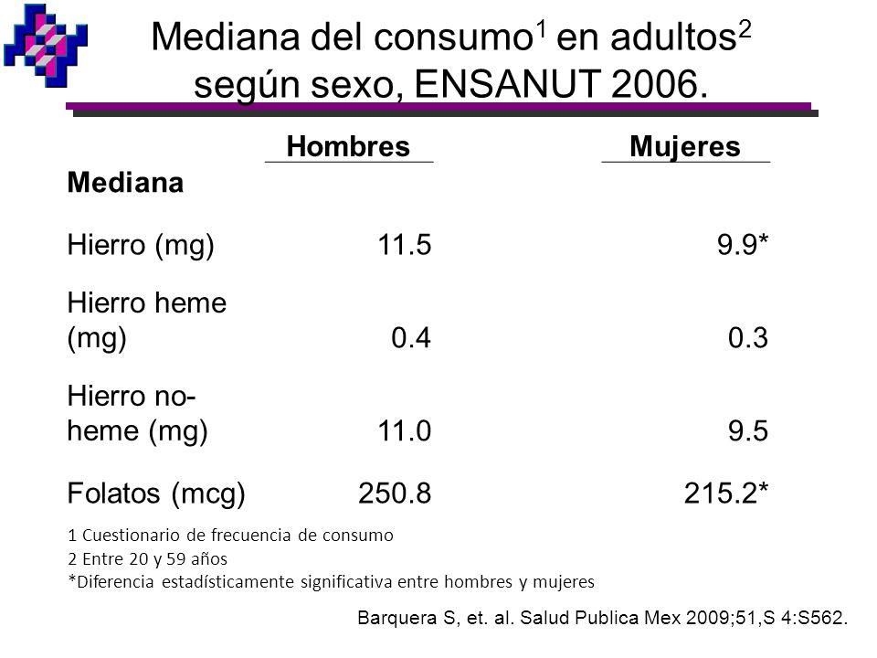 HombresMujeres Mediana Hierro (mg)11.59.9* Hierro heme (mg)0.40.3 Hierro no- heme (mg)11.09.5 Folatos (mcg)250.8215.2* Mediana del consumo 1 en adulto