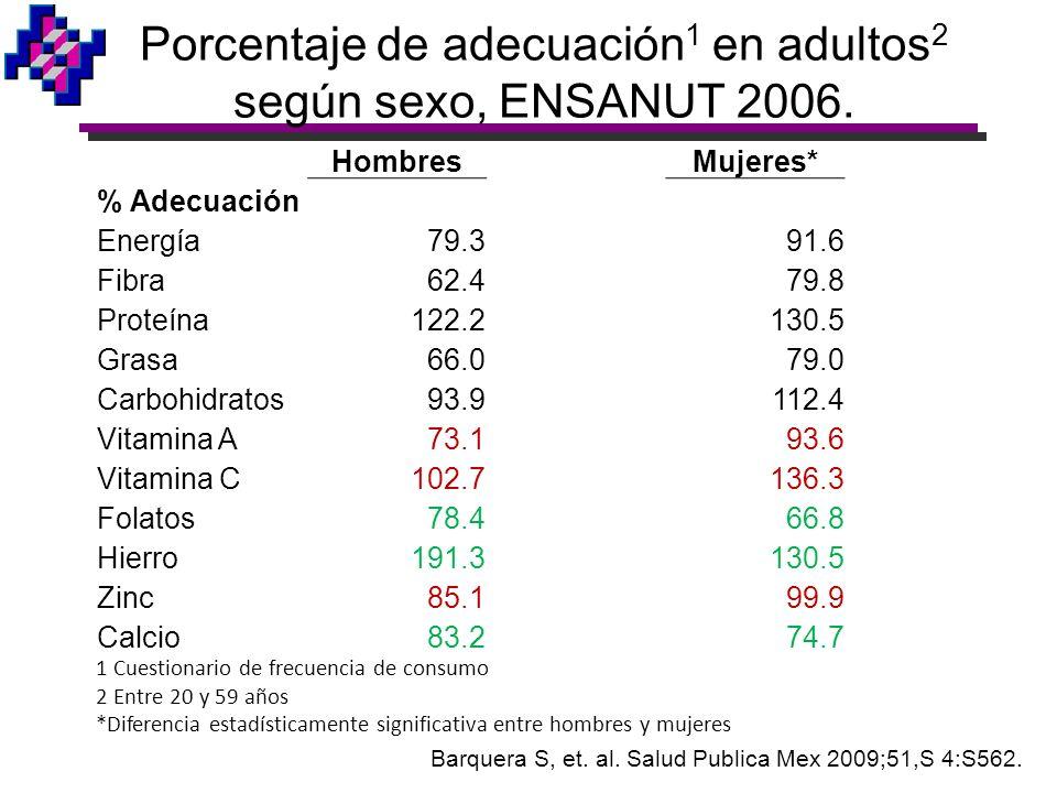 Porcentaje de adecuación 1 en adultos 2 según sexo, ENSANUT 2006. HombresMujeres* % Adecuación Energía79.391.6 Fibra62.479.8 Proteína122.2130.5 Grasa6