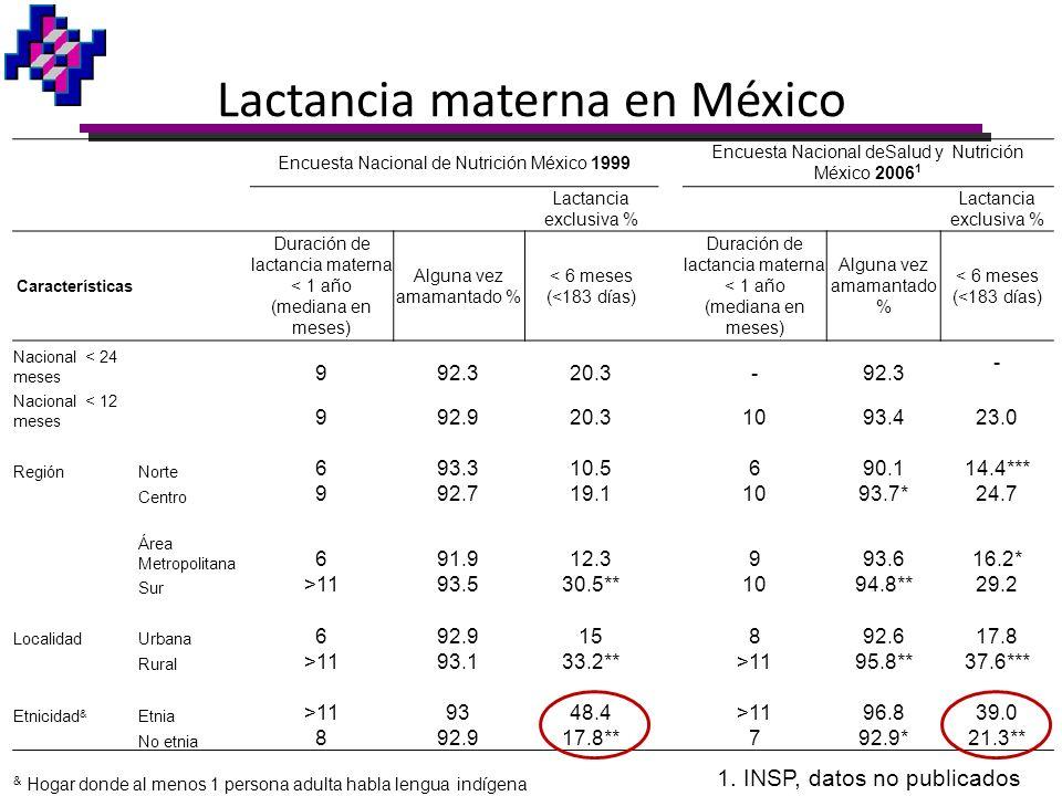 Lactancia materna en México Encuesta Nacional de Nutrición México 1999 Encuesta Nacional deSalud y Nutrición México 2006 1 Lactancia exclusiva % Carac