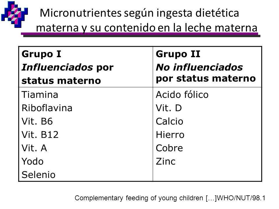Grupo I Influenciados por status materno Grupo II No influenciados por status materno Tiamina Riboflavina Vit. B6 Vit. B12 Vit. A Yodo Selenio Acido f