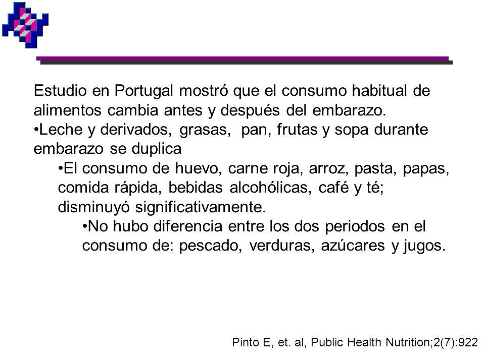 Pinto E, et. al, Public Health Nutrition;2(7):922 Estudio en Portugal mostró que el consumo habitual de alimentos cambia antes y después del embarazo.