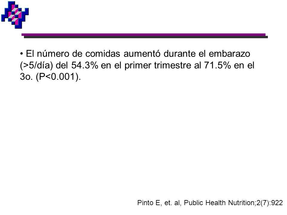 El número de comidas aumentó durante el embarazo (>5/día) del 54.3% en el primer trimestre al 71.5% en el 3o. (P<0.001). Pinto E, et. al, Public Healt