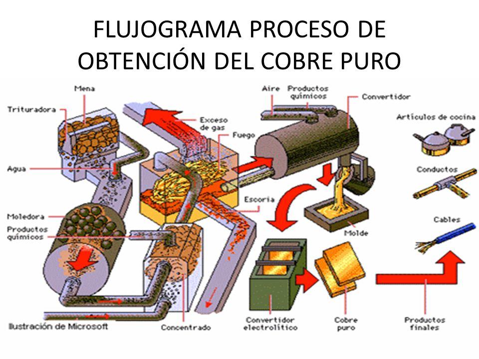 FLUJOGRAMA PROCESO DE OBTENCIÓN DEL COBRE PURO