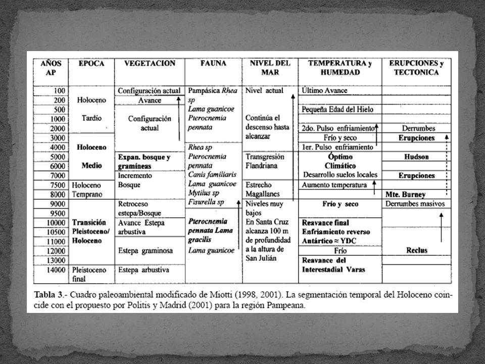 Borrero (1989, 1994-1995) planteó un modelo biogeográfico para explicar el poblamiento humano de la Patagonia.