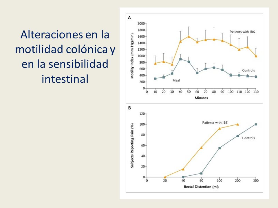 Tratamiento Antidepresivos Tricíclicos: Amitriptilina Inhibidores recaptación serotonina Fluoxetina Paroxetina