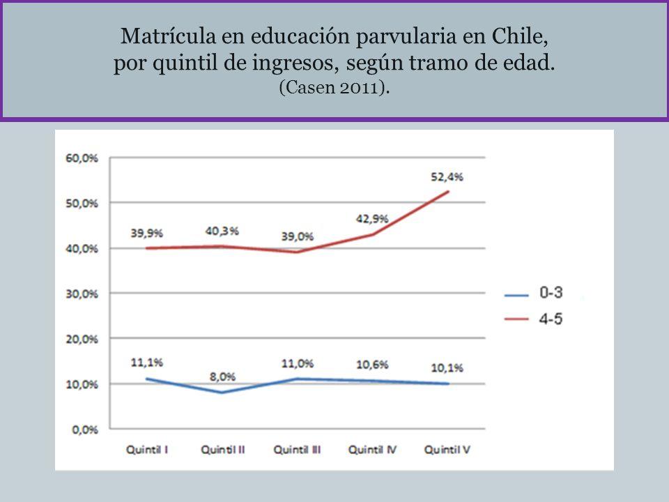 Matrícula en educación parvularia en Chile, por quintil de ingresos, según tramo de edad. (Casen 2011).