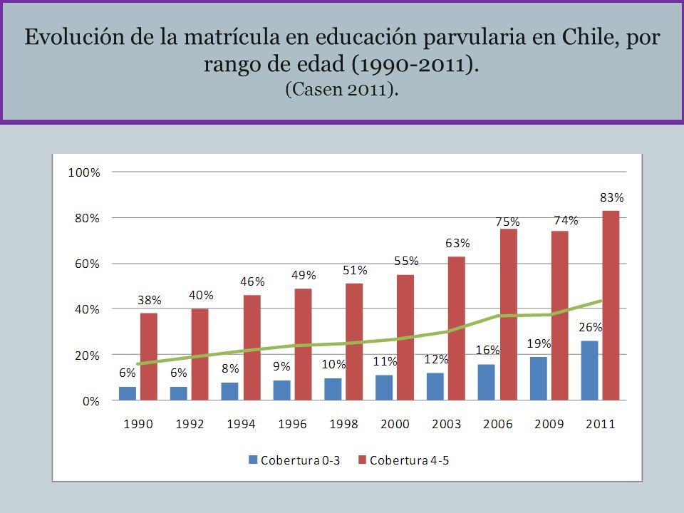 Evolución de la matrícula en educación parvularia en Chile, por rango de edad (1990-2011). (Casen 2011).