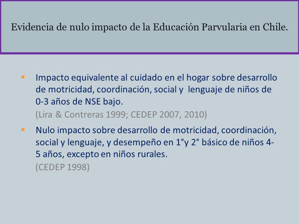 Evidencia de nulo impacto de la Educación Parvularia en Chile. Impacto equivalente al cuidado en el hogar sobre desarrollo de motricidad, coordinación