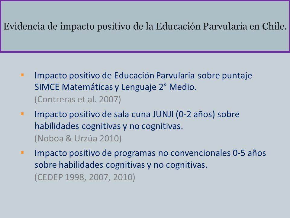 Evidencia de impacto positivo de la Educación Parvularia en Chile. Impacto positivo de Educación Parvularia sobre puntaje SIMCE Matemáticas y Lenguaje
