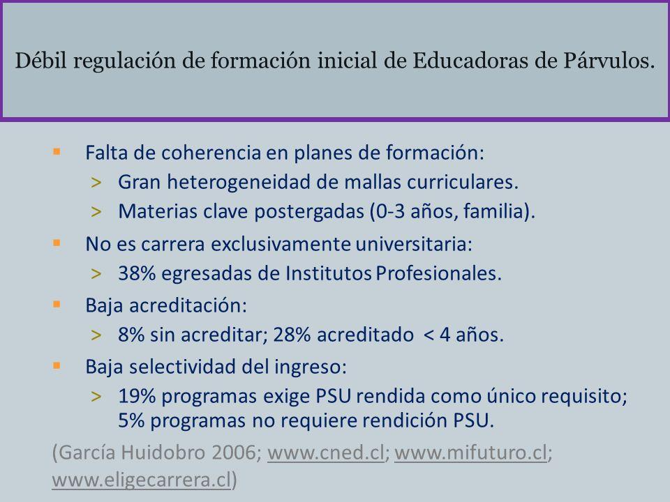 Débil regulación de formación inicial de Educadoras de Párvulos. Falta de coherencia en planes de formación: >Gran heterogeneidad de mallas curricular