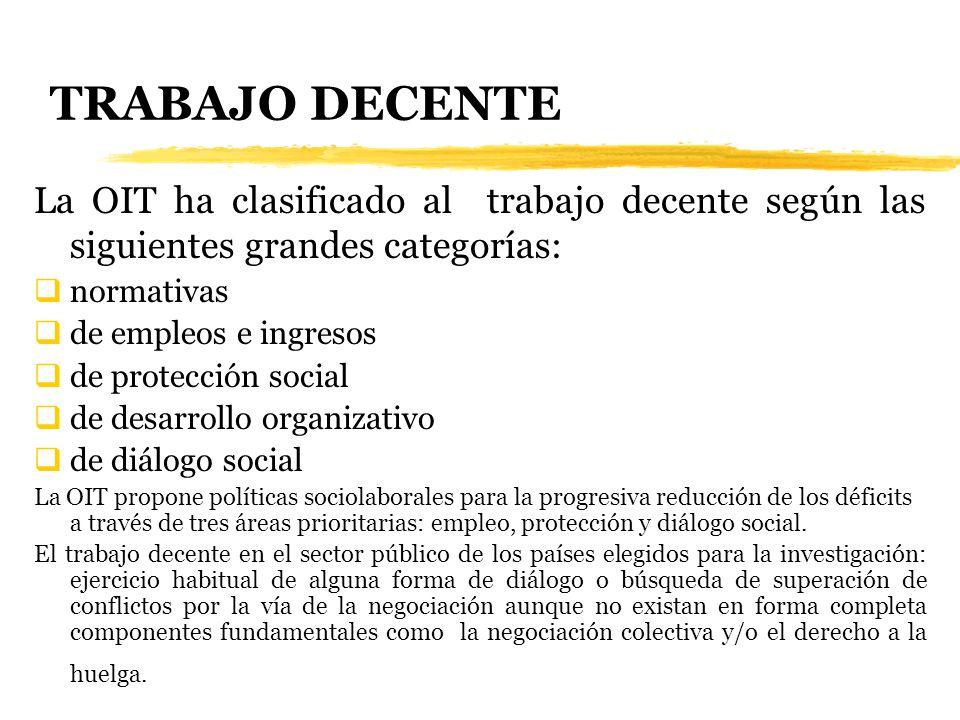 TRABAJO DECENTE La OIT ha clasificado al trabajo decente según las siguientes grandes categorías: normativas de empleos e ingresos de protección socia