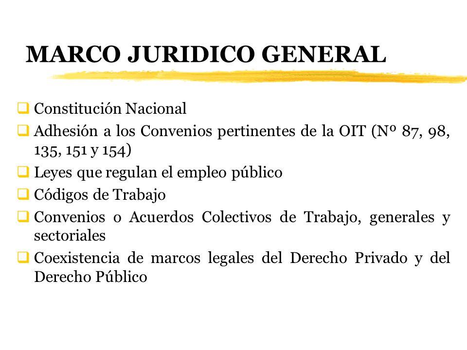 MARCO JURIDICO GENERAL Constitución Nacional Adhesión a los Convenios pertinentes de la OIT (Nº 87, 98, 135, 151 y 154) Leyes que regulan el empleo pú