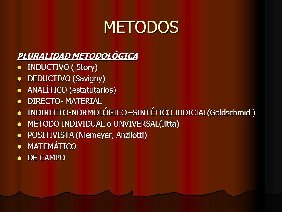 METODOS PLURALIDAD METODOLÓGICA INDUCTIVO ( Story) INDUCTIVO ( Story) DEDUCTIVO (Savigny) DEDUCTIVO (Savigny) ANALÍTICO (estatutarios) ANALÍTICO (esta