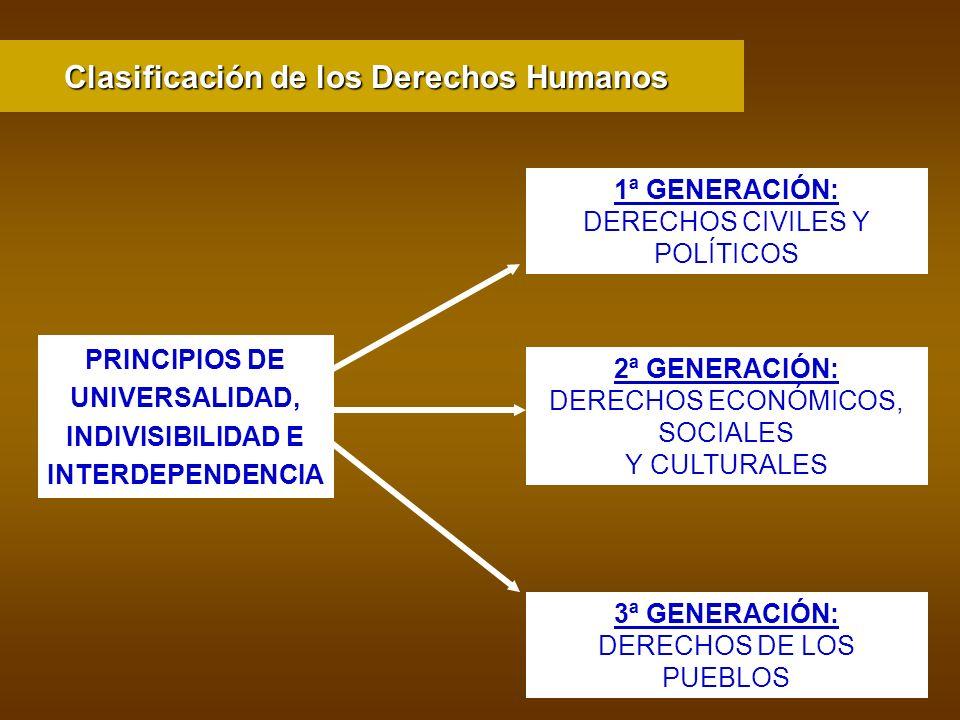 PRINCIPIOS DE UNIVERSALIDAD, INDIVISIBILIDAD E INTERDEPENDENCIA 1ª GENERACIÓN: DERECHOS CIVILES Y POLÍTICOS 2ª GENERACIÓN: DERECHOS ECONÓMICOS, SOCIAL
