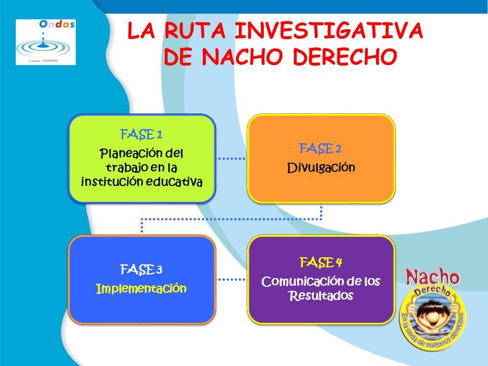 FASE 1 Planeación del trabajo en la institución educativa FASE 2 Divulgación FASE 3 Implementación FASE 4 Comunicación de los Resultados LA RUTA INVESTIGATIVA DE NACHO DERECHO