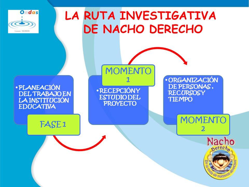 PLANEACIÓN DEL TRABAJO EN LA INSTITUCIÓN EDUCATIVA FASE 1 RECEPCIÓN Y ESTUDIO DEL PROYECTO MOMENTO 1 ORGANIZACIÓN DE PERSONAS, RECURSOS Y TIEMPO MOMENTO 2 LA RUTA INVESTIGATIVA DE NACHO DERECHO