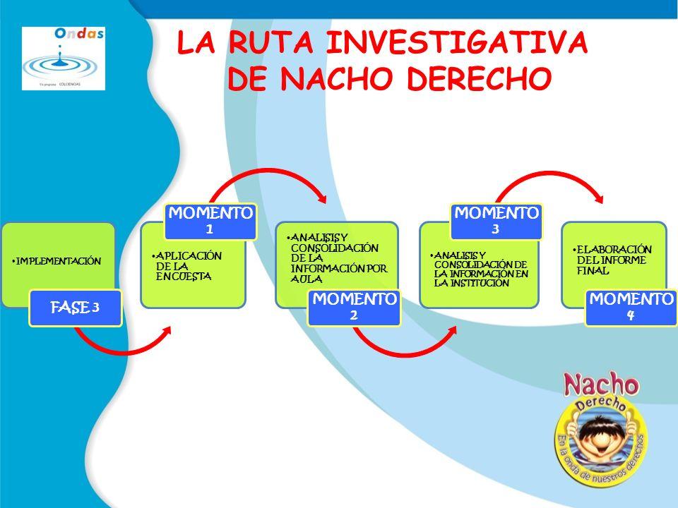 LA RUTA INVESTIGATIVA DE NACHO DERECHO IMPLEMENTACIÓN FASE 3 APLICACIÓN DE LA ENCUESTA MOMENTO 1 ANALISIS Y CONSOLIDACIÓN DE LA INFORMACIÓN POR AULA MOMENTO 2 ANALISIS Y CONSOLIDACIÓN DE LA INFORMACIÓN EN LA INSTITUCIÓN MOMENTO 3 ELABORACIÓN DEL INFORME FINAL MOMENTO 4
