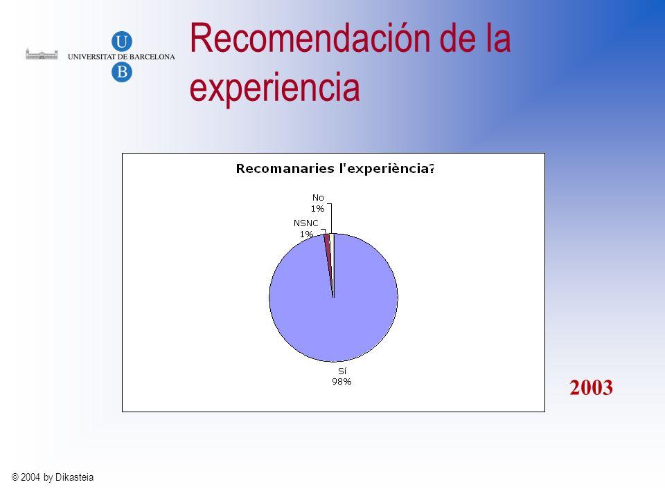 © 2004 by Dikasteia La evaluación 1.Evaluación individual a.Autoevaluación b.Peer reviewing c.Heteroevaluación d.Prueba de nivel e.Carpeta de aprendiz