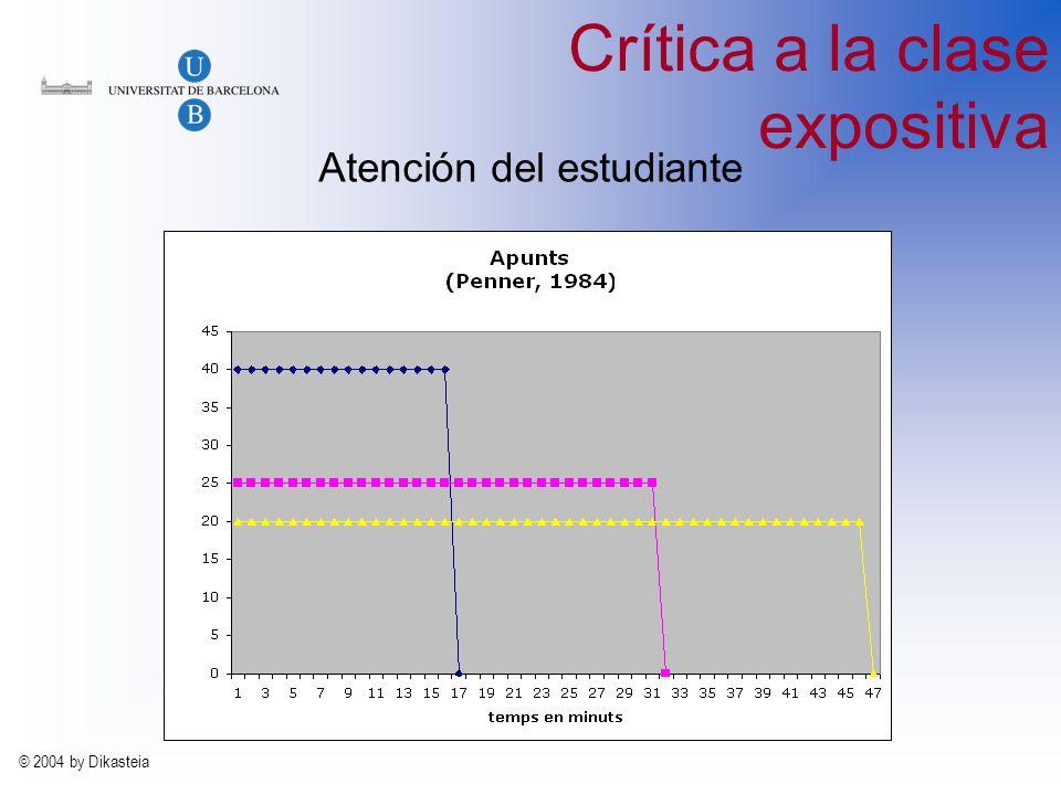 © 2004 by Dikasteia La evaluación 1.Evaluación individual a.Autoevaluación b.Peer reviewing c.Heteroevaluación d.Prueba de nivel e.Carpeta de aprendizaje f.Evaluación compartida 2.Evaluación colectiva a.Informes b.Heteroevaluación c.Peer reviewing d.Evaluación compartida